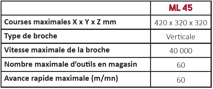 Caractéristiques techniques centre d'usinage série ML45
