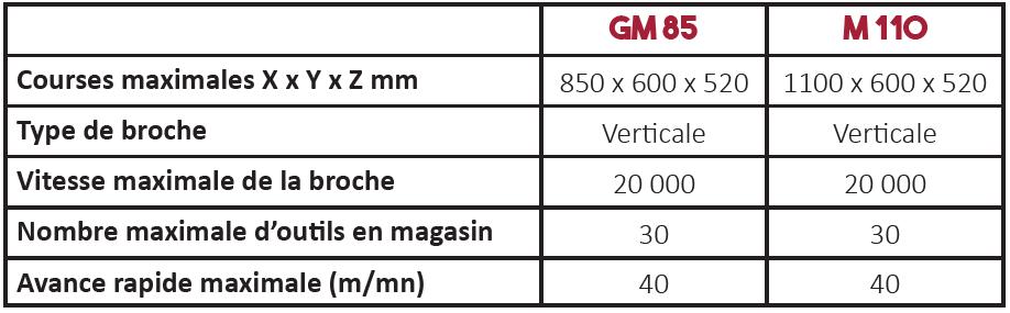 Caractéristiques techniques centre d'usinage série GM