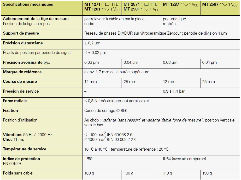 données techniques palpeur de mesure metro HEIDENHAIN