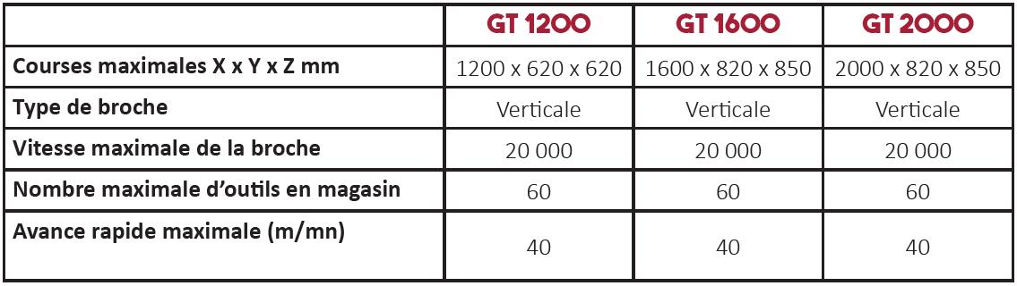 Caractéristiques techniques centre d'usinage série GT