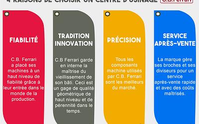 4 raisons de choisir un centre d'usinage C.B. Ferrari