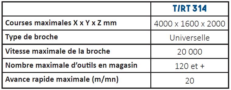 Données techniques TRT314 SACHMAN