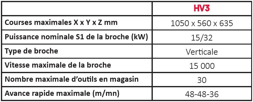 Données techniques fraiseuse HV3 Sigma